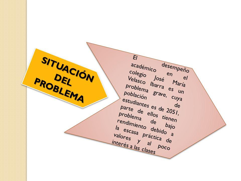 SITUACIÓN DEL PROBLEMA