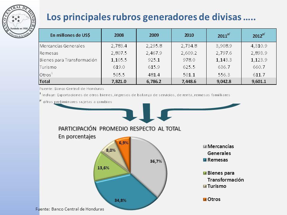 Los principales rubros generadores de divisas …..