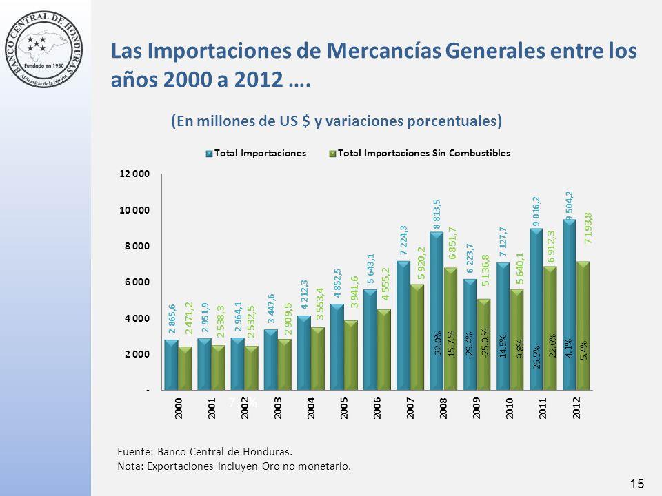 Las Importaciones de Mercancías Generales entre los años 2000 a 2012 ….