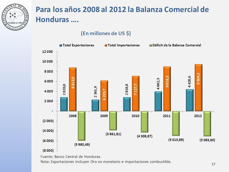 Para los años 2008 al 2012 la Balanza Comercial de Honduras ….
