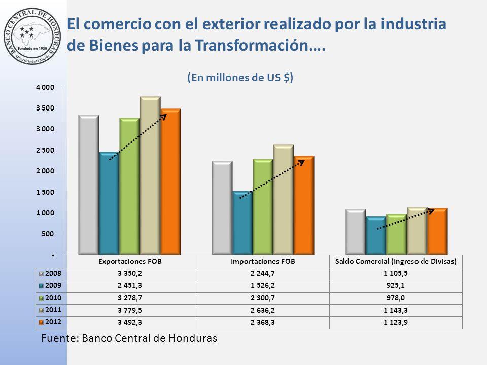 El comercio con el exterior realizado por la industria de Bienes para la Transformación….