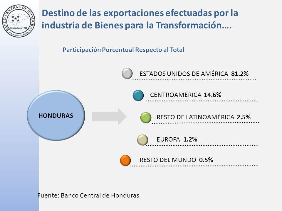 Participación Porcentual Respecto al Total