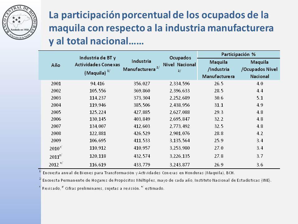 La participación porcentual de los ocupados de la maquila con respecto a la industria manufacturera y al total nacional……