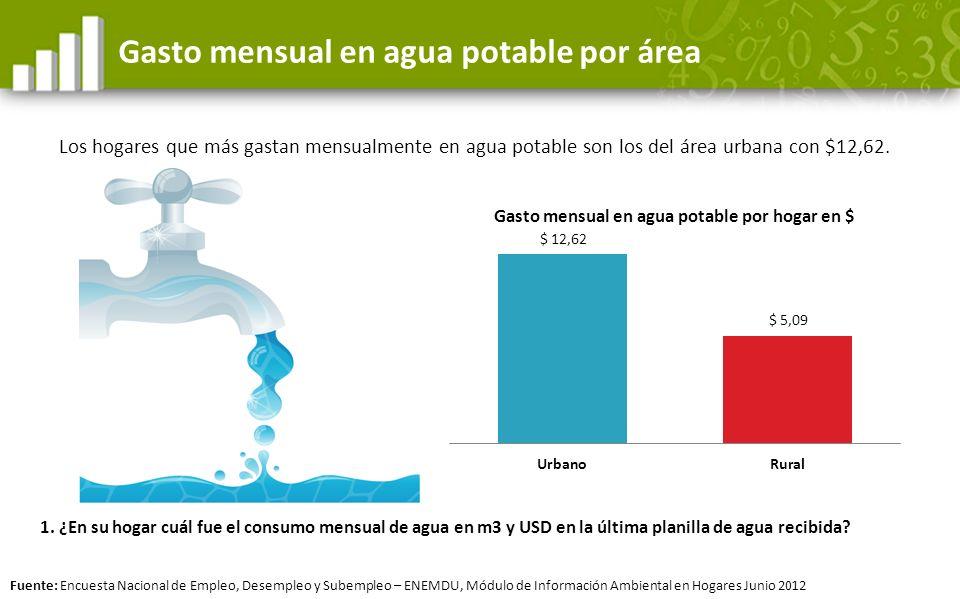 Gasto mensual en agua potable por área