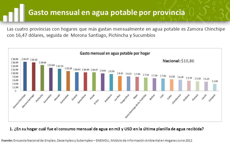Gasto mensual en agua potable por provincia