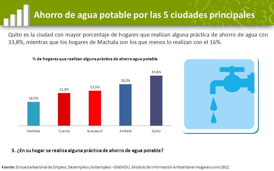 Ahorro de agua potable por las 5 ciudades principales