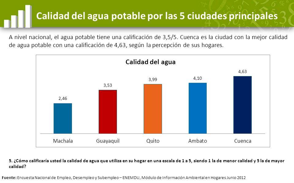 Calidad del agua potable por las 5 ciudades principales