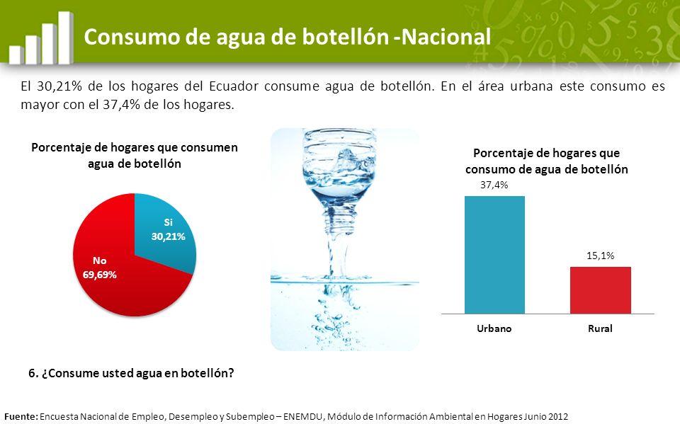 Consumo de agua de botellón -Nacional