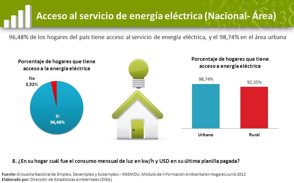 Acceso al servicio de energía eléctrica (Nacional- Área)