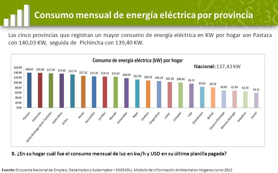 Consumo mensual de energía eléctrica por provincia