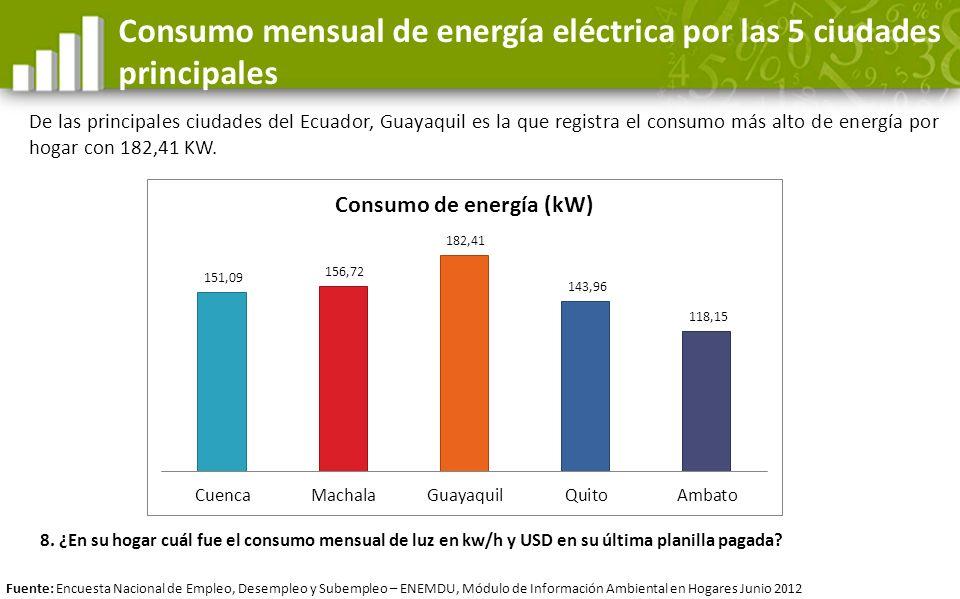 Consumo mensual de energía eléctrica por las 5 ciudades principales