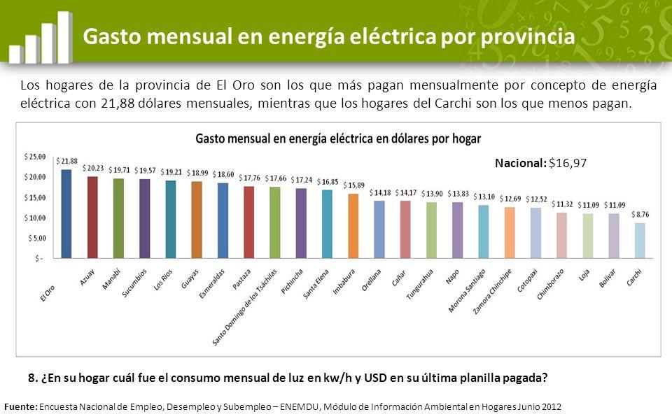 Gasto mensual en energía eléctrica por provincia