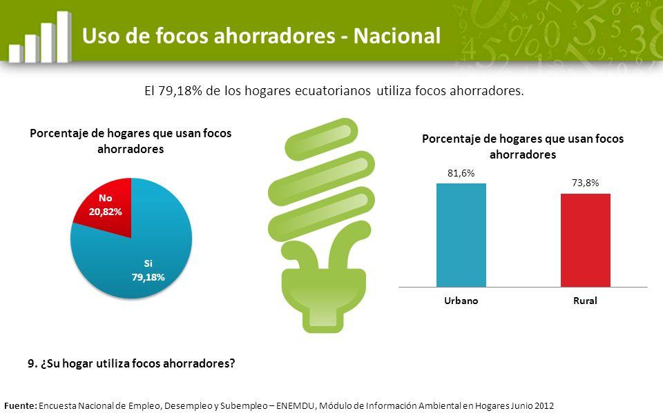 El 79,18% de los hogares ecuatorianos utiliza focos ahorradores.