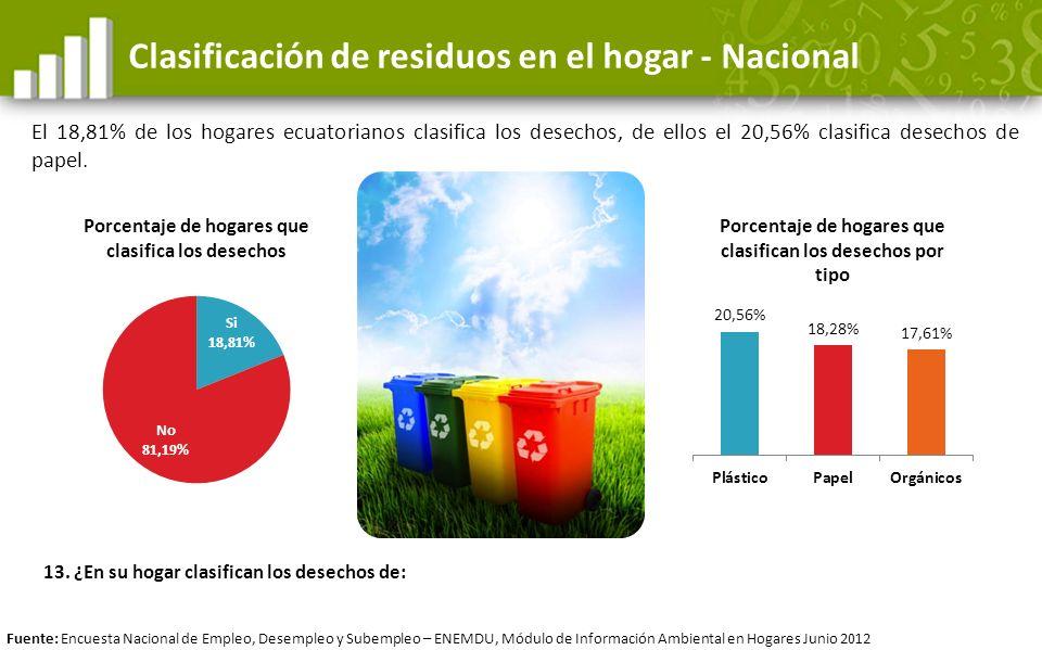 Clasificación de residuos en el hogar - Nacional