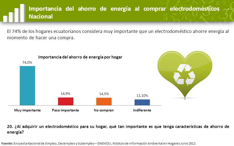 Importancia del ahorro de energía al comprar electrodomésticos -Nacional