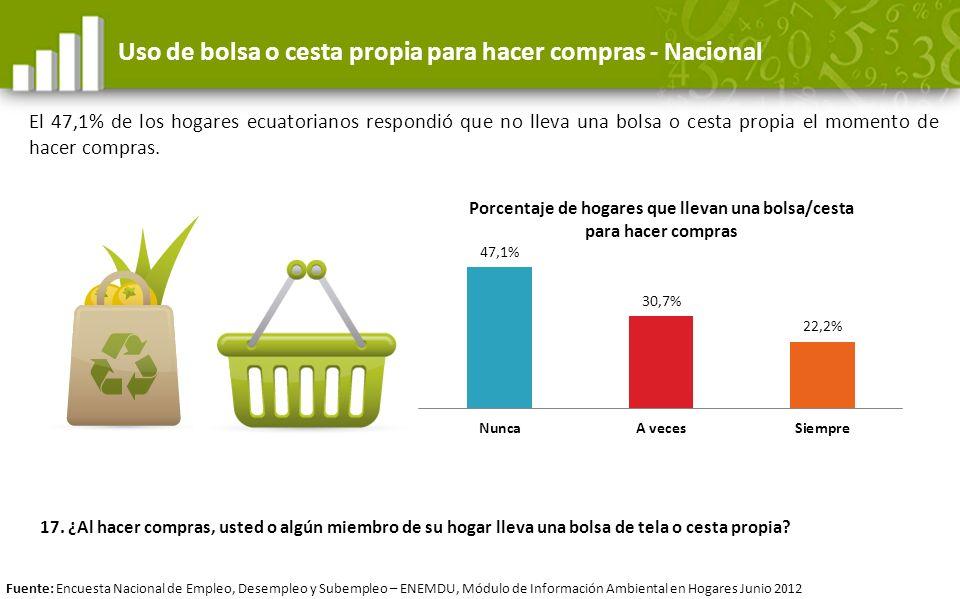 Uso de bolsa o cesta propia para hacer compras - Nacional