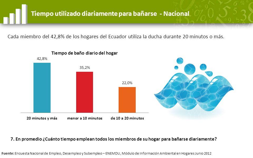 Tiempo utilizado diariamente para bañarse - Nacional