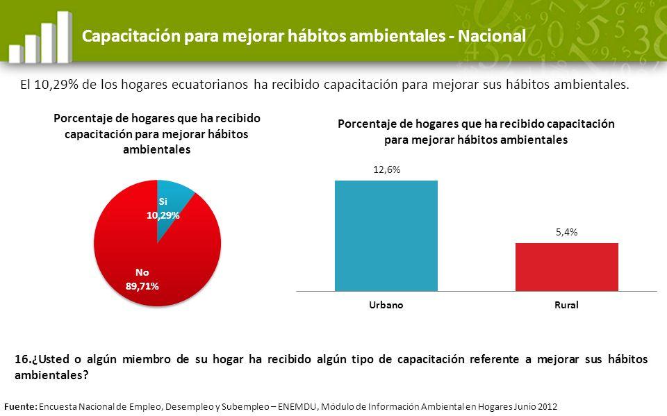 Capacitación para mejorar hábitos ambientales - Nacional
