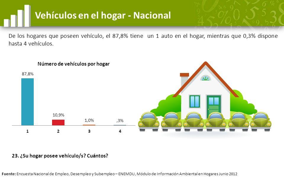 Vehículos en el hogar - Nacional