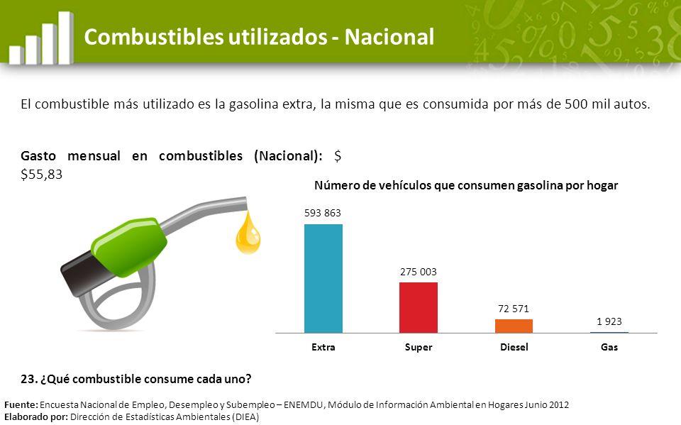 Combustibles utilizados - Nacional