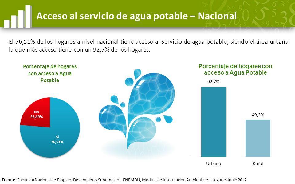 Acceso al servicio de agua potable – Nacional