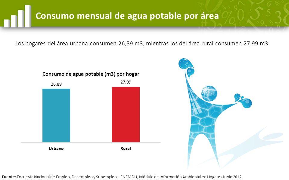 Consumo mensual de agua potable por área