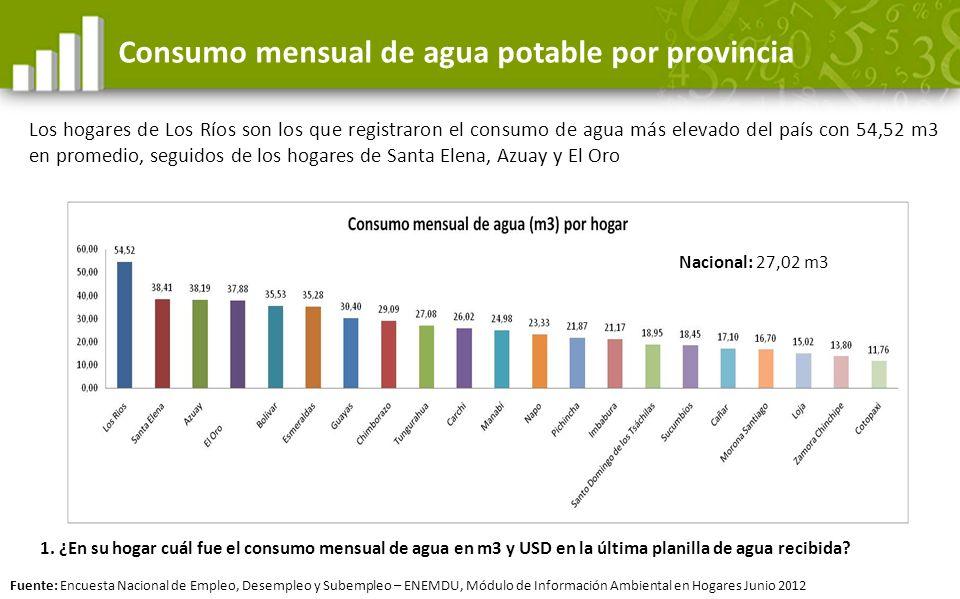 Consumo mensual de agua potable por provincia