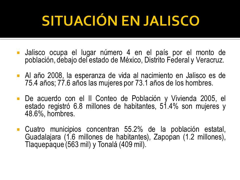 SITUACIÓN EN JALISCO Jalisco ocupa el lugar número 4 en el país por el monto de población, debajo del estado de México, Distrito Federal y Veracruz.