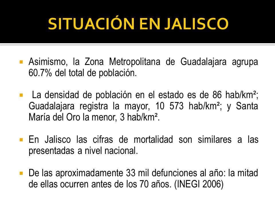 SITUACIÓN EN JALISCO Asimismo, la Zona Metropolitana de Guadalajara agrupa 60.7% del total de población.