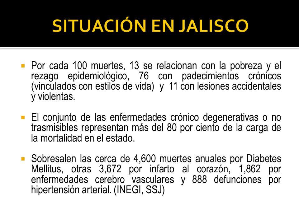 SITUACIÓN EN JALISCO