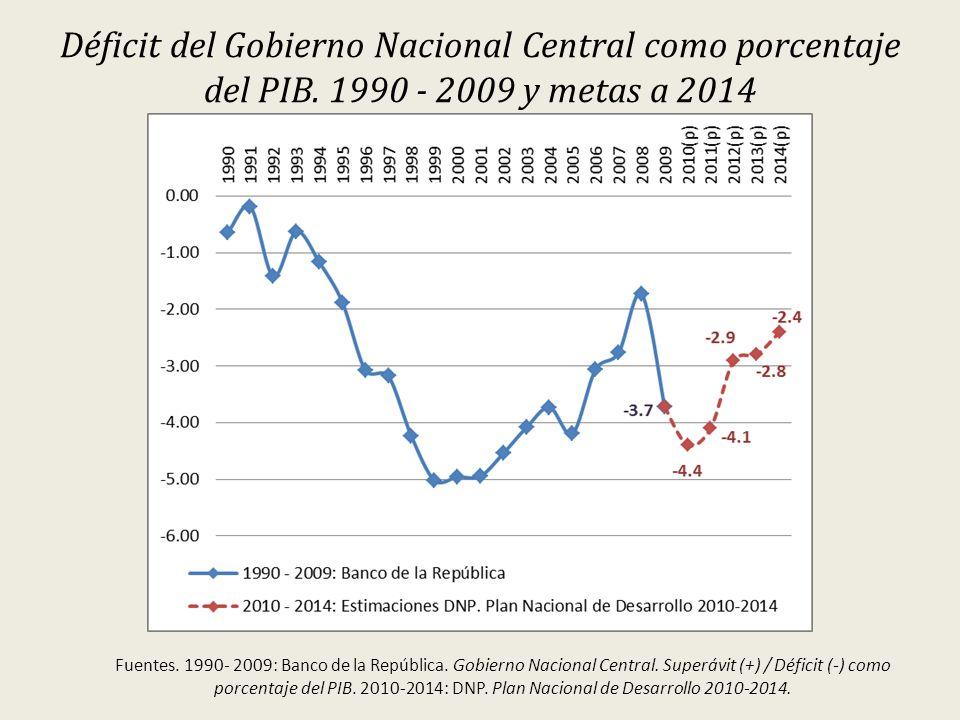 Déficit del Gobierno Nacional Central como porcentaje del PIB