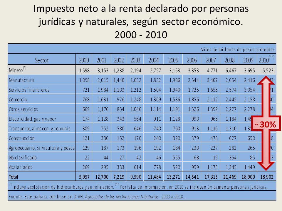 Impuesto neto a la renta declarado por personas jurídicas y naturales, según sector económico. 2000 - 2010
