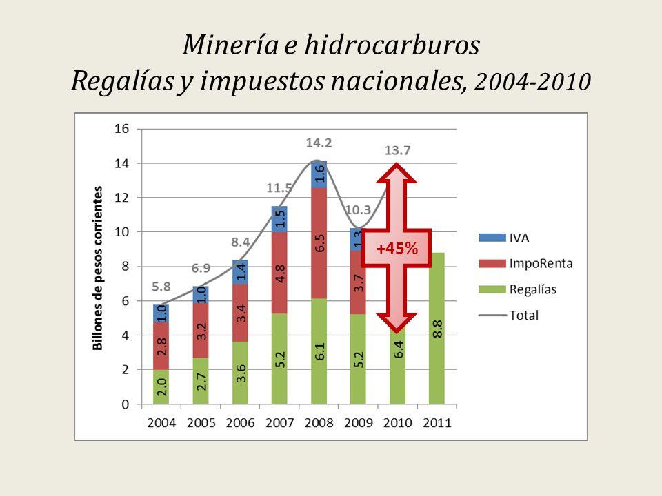 Minería e hidrocarburos Regalías y impuestos nacionales, 2004-2010