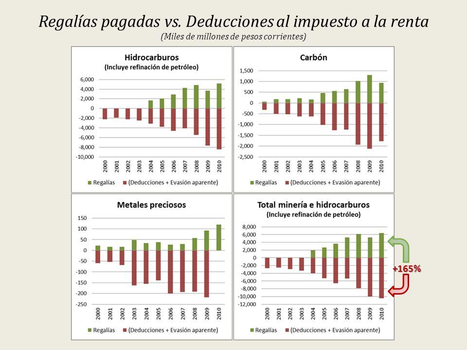 Regalías pagadas vs. Deducciones al impuesto a la renta (Miles de millones de pesos corrientes)