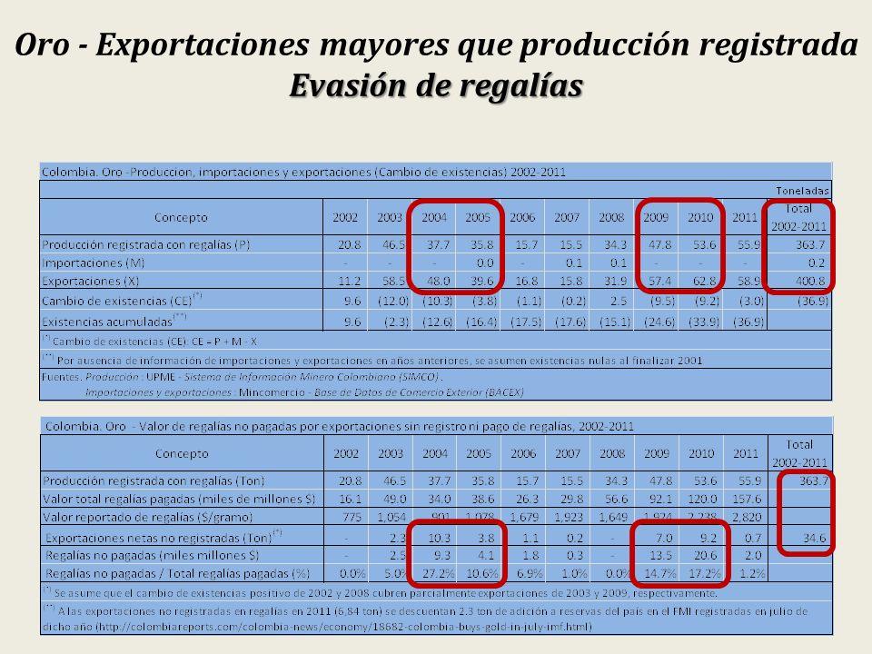 Oro - Exportaciones mayores que producción registrada Evasión de regalías