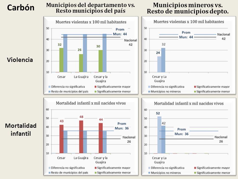 Carbón Municipios mineros vs. Resto de municipios depto. Violencia