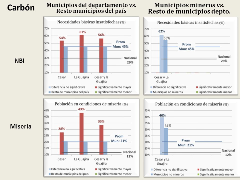 Carbón Municipios mineros vs. Resto de municipios depto. NBI Miseria