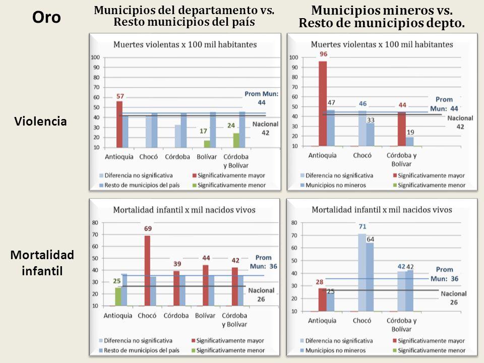 Oro Municipios mineros vs. Resto de municipios depto. Violencia