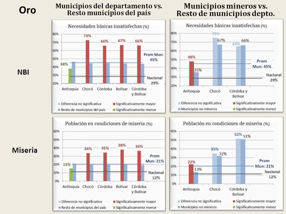 Oro Municipios mineros vs. Resto de municipios depto. NBI Miseria