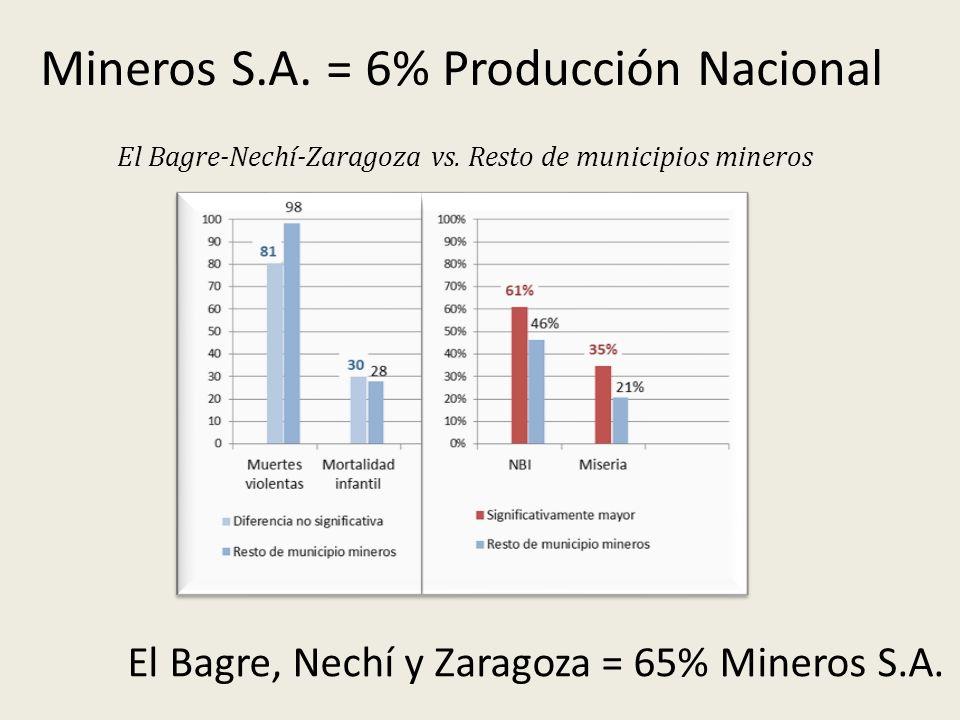 Mineros S.A. = 6% Producción Nacional