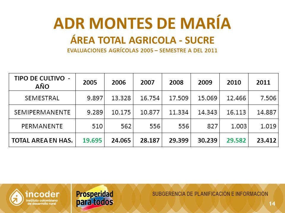 ADR montes de maría ÁREA TOTAL AGRICOLA - sucre TIPO DE CULTIVO - AÑO