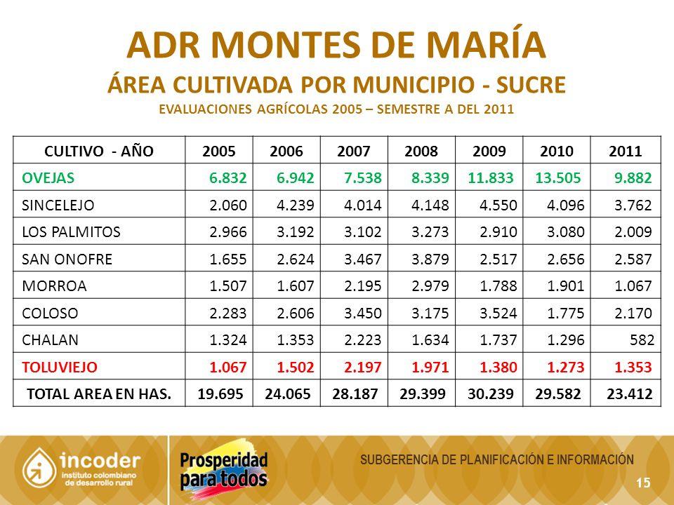 ADR montes de maría ÁREA CULTIVADA POR MUNICIPIO - sucre CULTIVO - AÑO