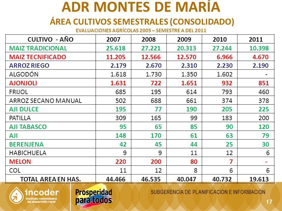 ADR montes de maría ÁREA Cultivos Semestrales (CONSOLIDADO)