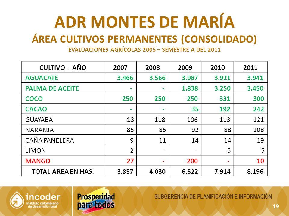 ADR montes de maría ÁREA Cultivos permanentes (CONSOLIDADO)