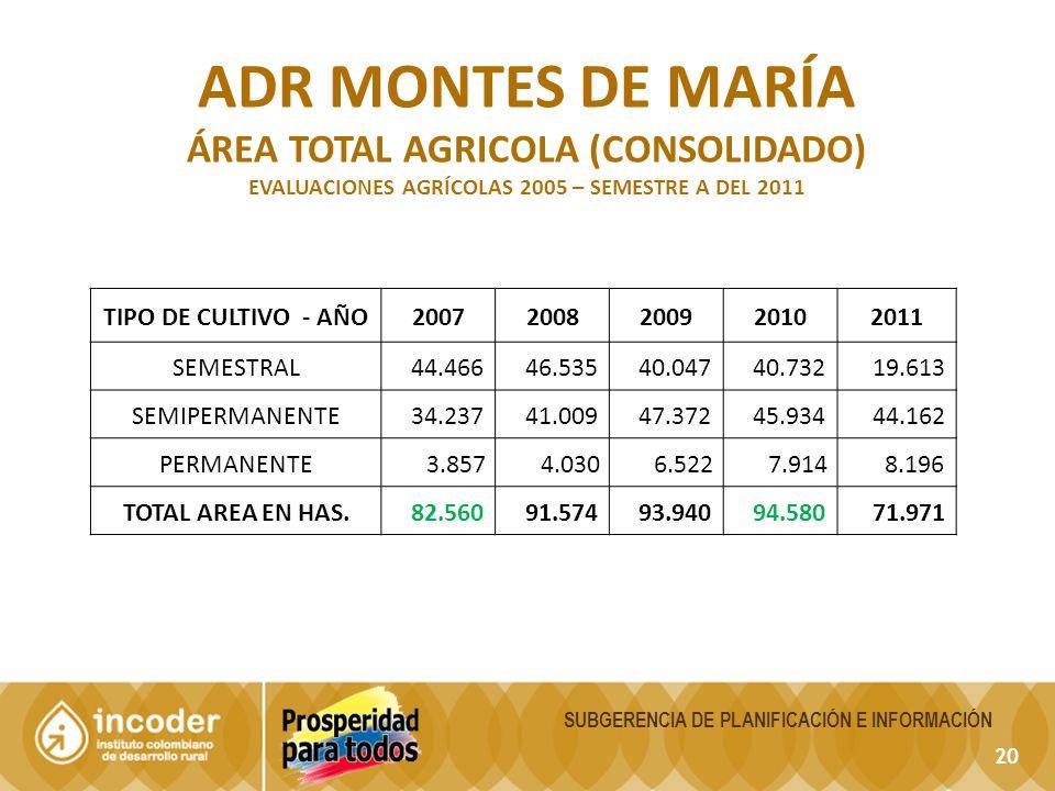 ADR montes de maría ÁREA TOTAL AGRICOLA (CONSOLIDADO)
