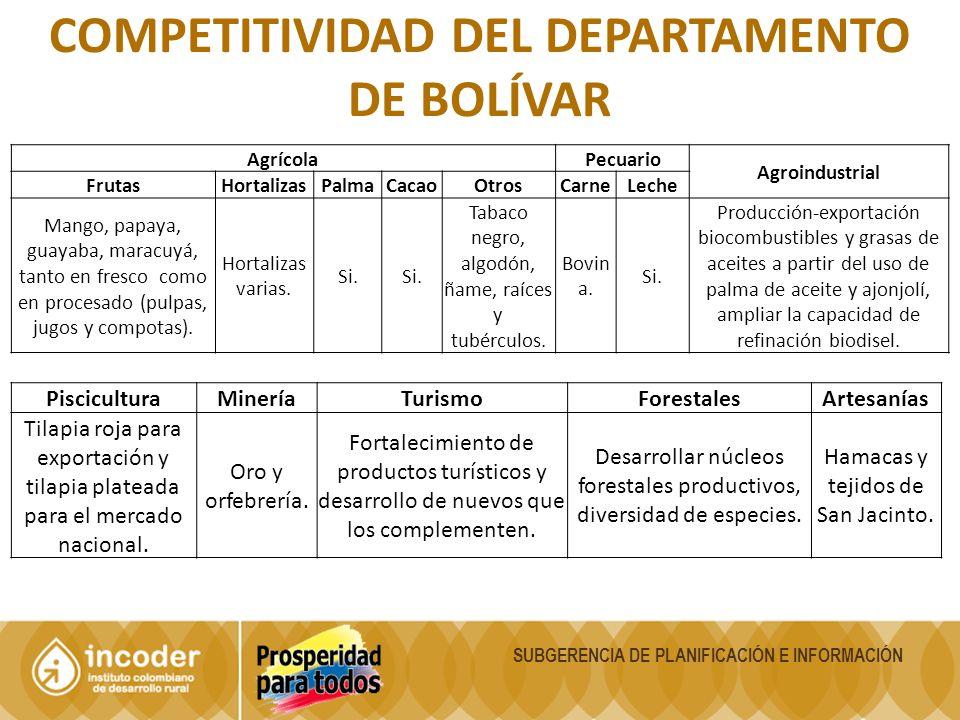 Competitividad del departamento de bolívar