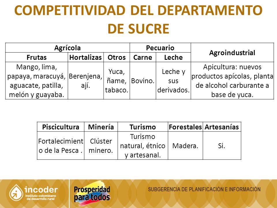 Competitividad del departamento de sucre