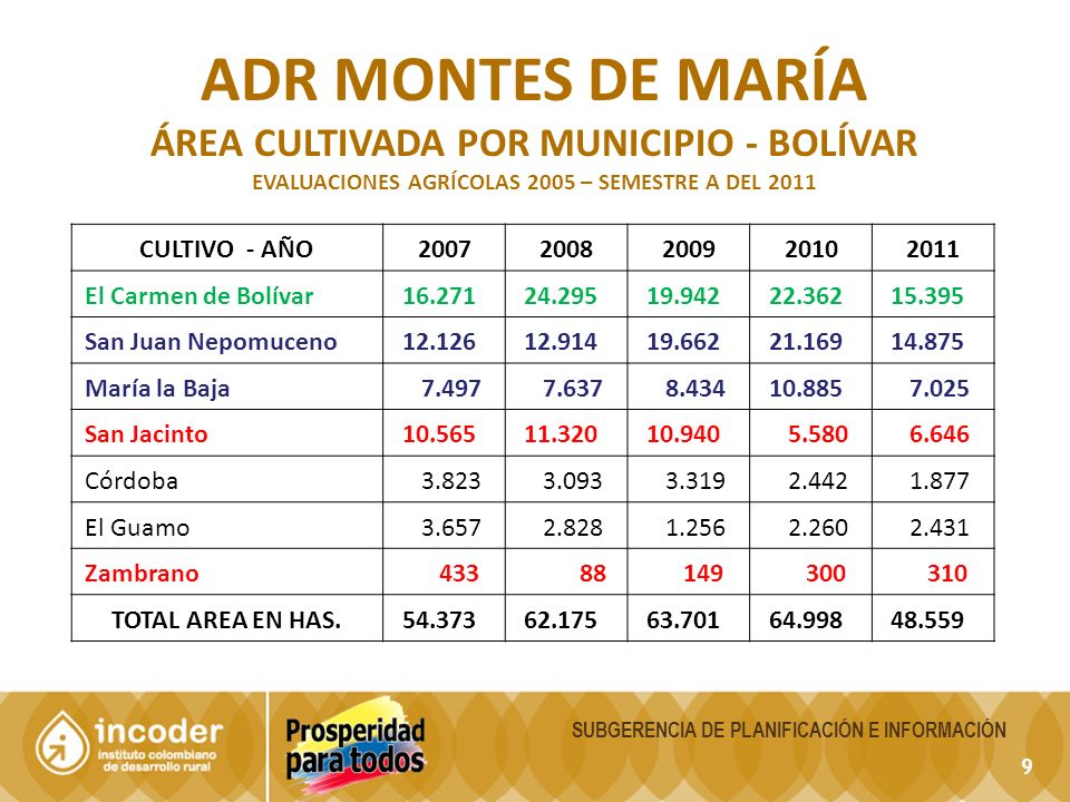 ADR montes de maría ÁREA CULTIVADA POR MUNICIPIO - bolívar