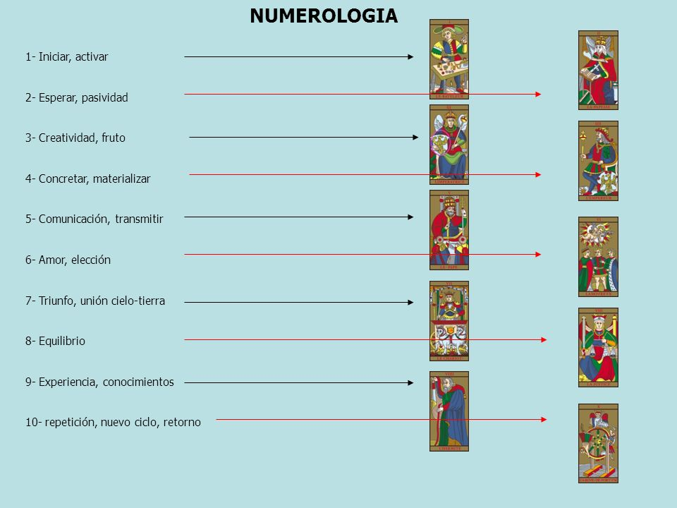 NUMEROLOGIA 1- Iniciar, activar 2- Esperar, pasividad