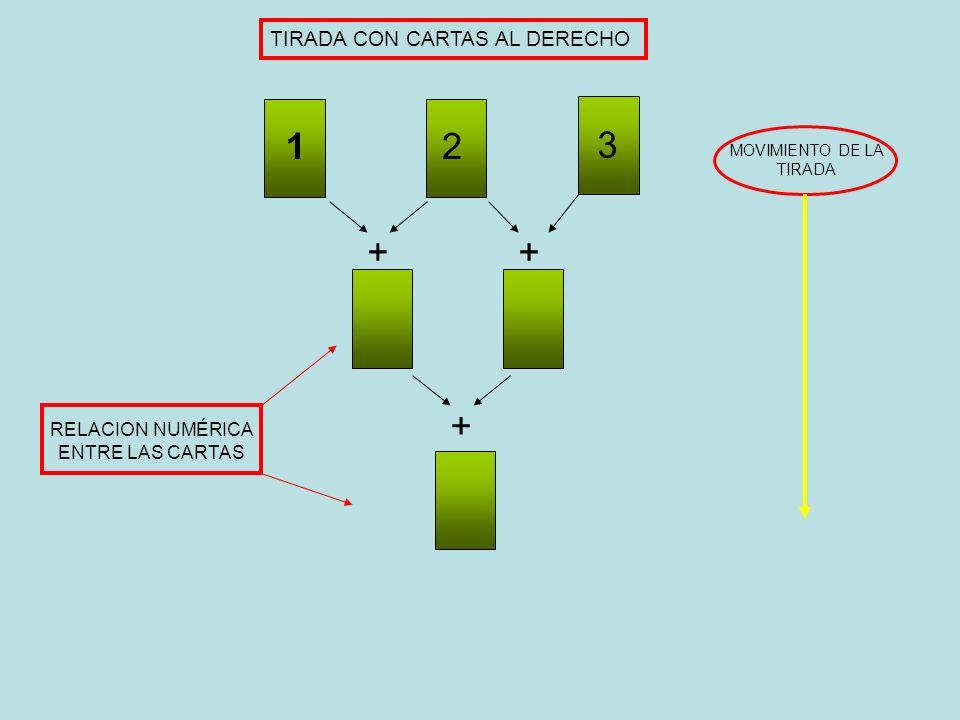 1 2 3 + + + TIRADA CON CARTAS AL DERECHO RELACION NUMÉRICA